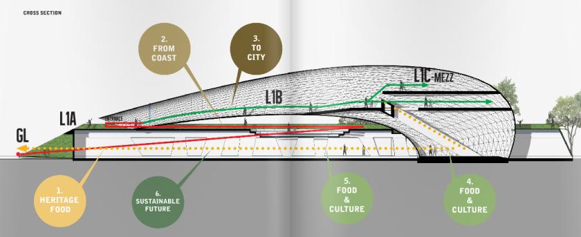 قطاع في الجناح يوضح النشاطات المختلفة الموجودة داخل الجناح